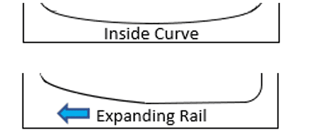 Inside Curved and Expanding Rail Tub Examples