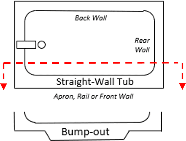 Diagram showing Straight-Wall and Bump-Out Tubs